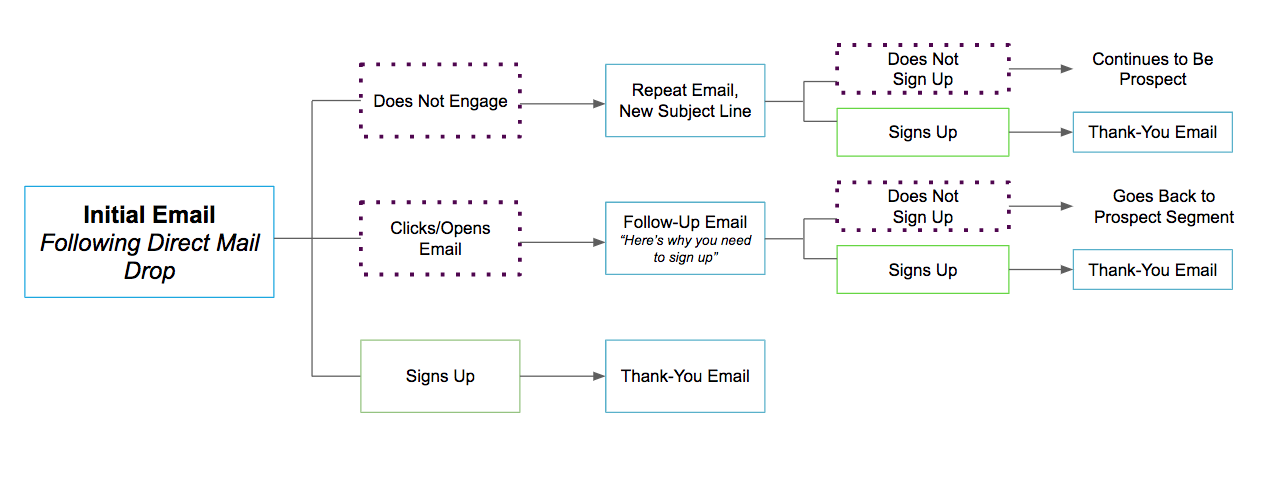Email CRM Overview